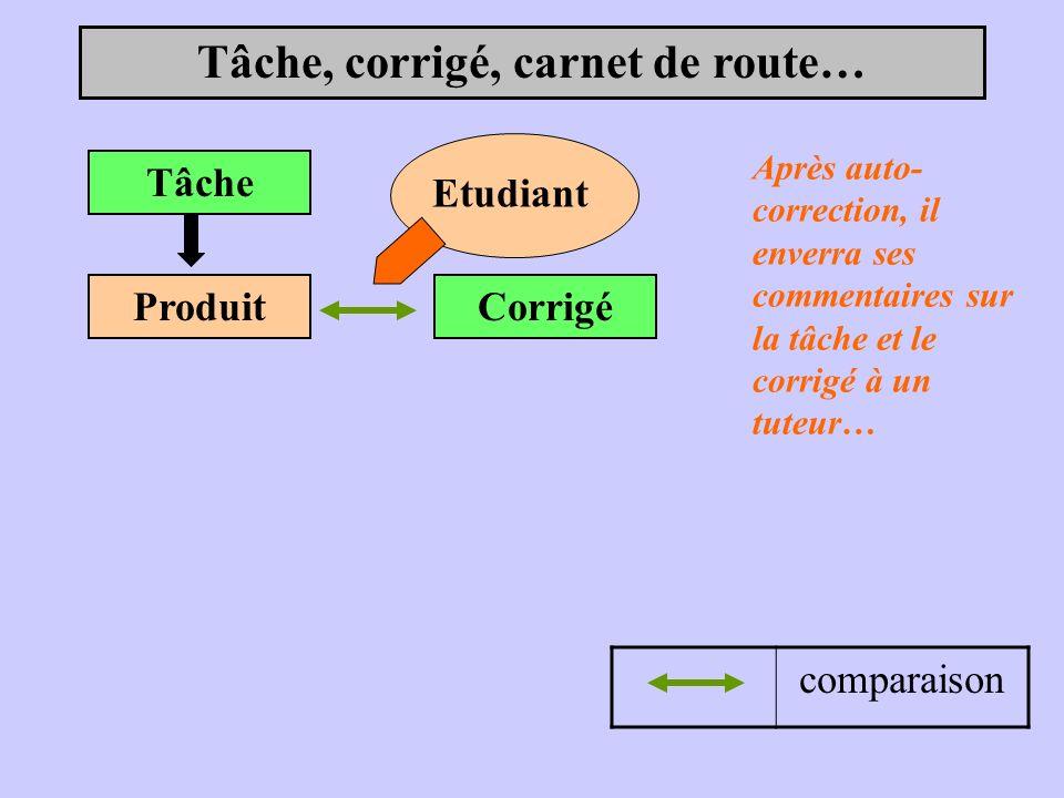 Tâche, corrigé, carnet de route… Tâche Etudiant ProduitCorrigé comparaison Après auto- correction, il enverra ses commentaires sur la tâche et le corrigé à un tuteur…