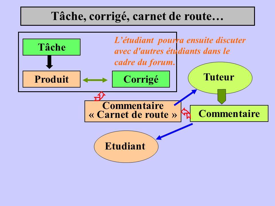 Tâche, corrigé, carnet de route… Tâche ProduitCorrigé Tuteur Commentaire Etudiant Commentaire « Carnet de route » L étudiant pourra ensuite discuter a