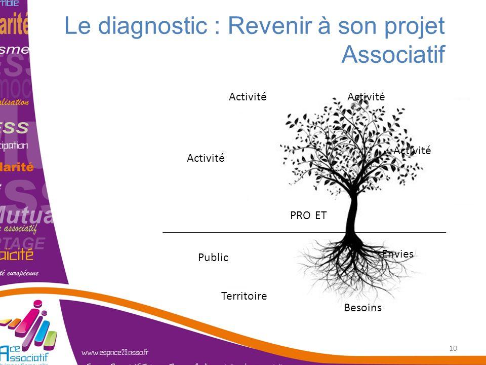 Le diagnostic : Revenir à son projet Associatif 10 Public Territoire Besoins Envies PROJET Activité
