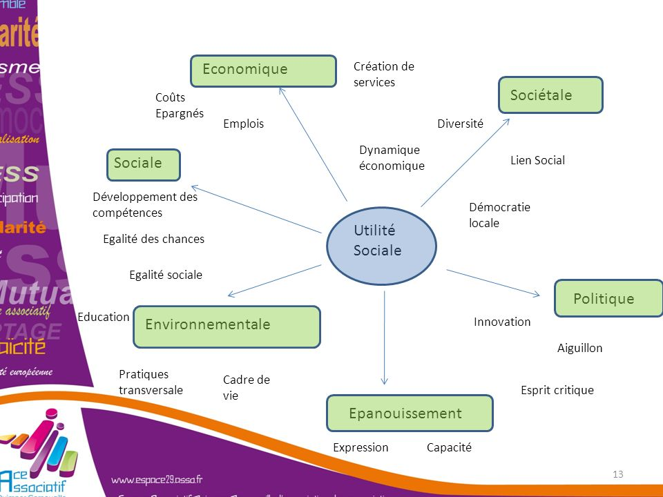 Utilité Sociale Economique Sociétale Politique Sociale Environnementale Epanouissement Création de services Démocratie locale Diversité Lien Social Es