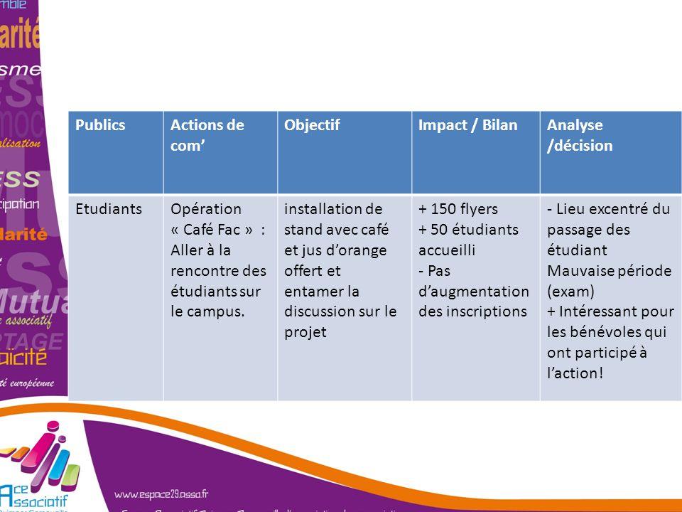 Se poser les bonnes questions PublicsActions de com ObjectifImpact / BilanAnalyse /décision EtudiantsOpération « Café Fac » : Aller à la rencontre des