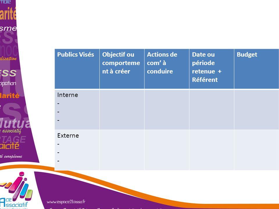 Un plan de Com … Publics VisésObjectif ou comporteme nt à créer Actions de com à conduire Date ou période retenue + Référent Budget Interne - Externe