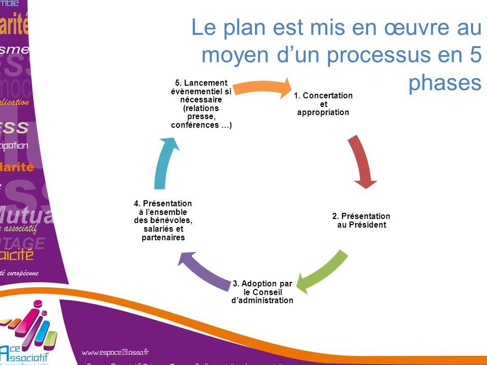 Le plan est mis en œuvre au moyen dun processus en 5 phases 1. Concertation et appropriation 2. Présentation au Président 3. Adoption par le Conseil d