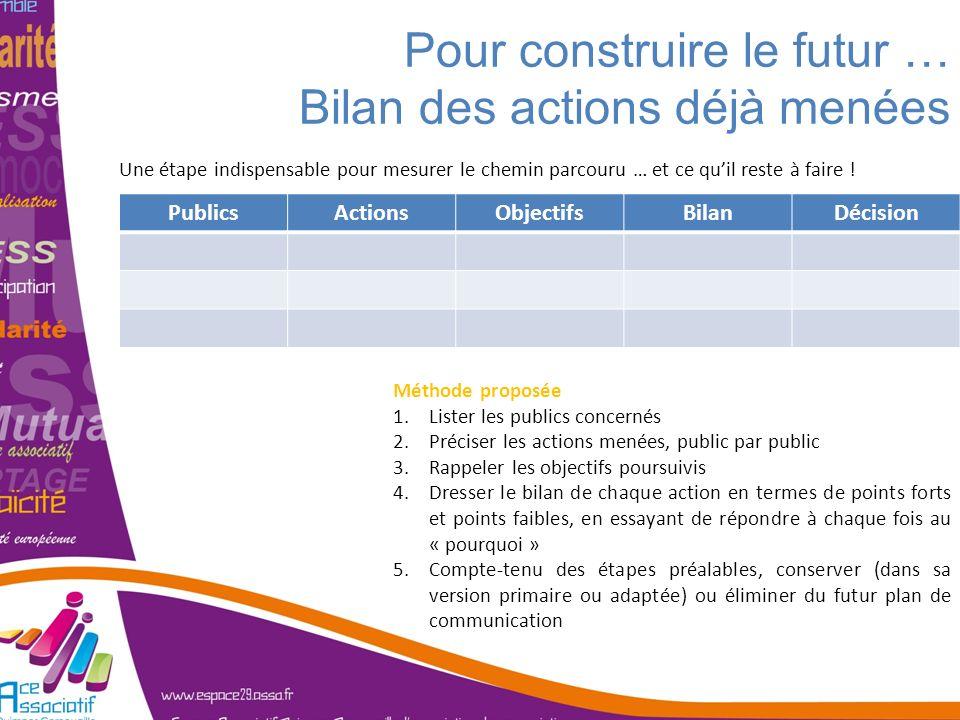Pour construire le futur … Bilan des actions déjà menées PublicsActionsObjectifsBilanDécision Méthode proposée 1.Lister les publics concernés 2.Précis