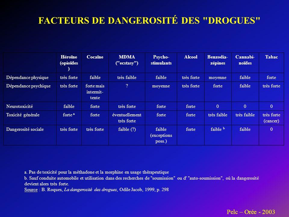 FACTEURS DE DANGEROSITÉ DES DROGUES Héroïne (opioïdes ) CocaïneMDMA ( ecstasy ) Psycho- stimulants AlcoolBenzodia- zépines Cannabi- noïdes Tabac Dépendance physiquetrès fortefaibletrès faiblefaibletrès fortemoyennefaibleforte Dépendance psychiquetrès forteforte mais intermit- tente moyennetrès fortefortefaibletrès forte Neurotoxicitéfaiblefortetrès forteforte 000 Toxicité généraleforte a forteéventuellement très forte forte très faible très forte (cancer) Dangerosité socialetrès forte faible ( )faible (exceptions poss.) fortefaible b faible0 a.