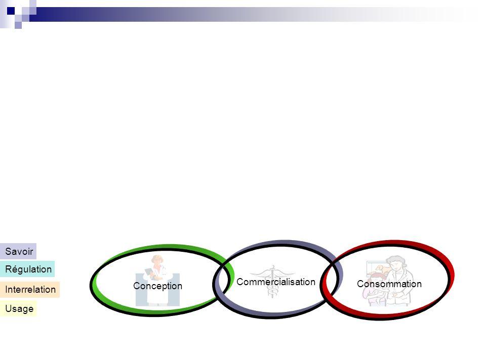 Conception Commercialisation Consommation Usage Interrelation Régulation Savoir