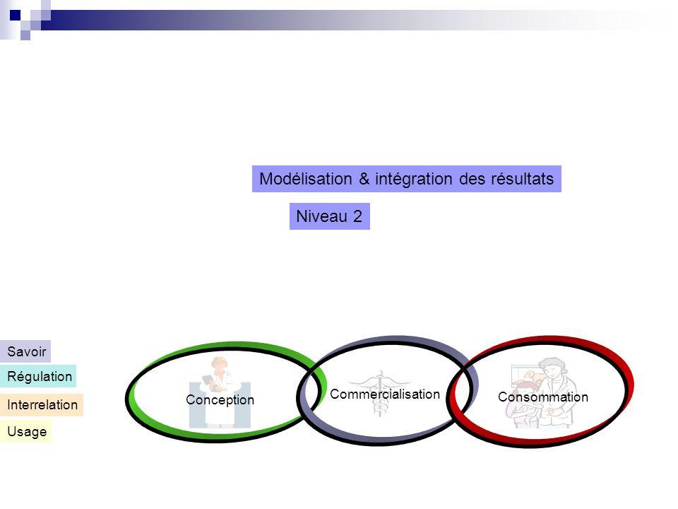 Conception Commercialisation Consommation Usage Interrelation Régulation Savoir Niveau 2 Modélisation & intégration des résultats