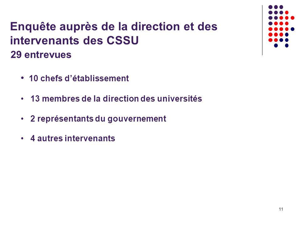 11 Enquête auprès de la direction et des intervenants des CSSU 10 chefs détablissement 13 membres de la direction des universités 2 représentants du gouvernement 4 autres intervenants 29 entrevues