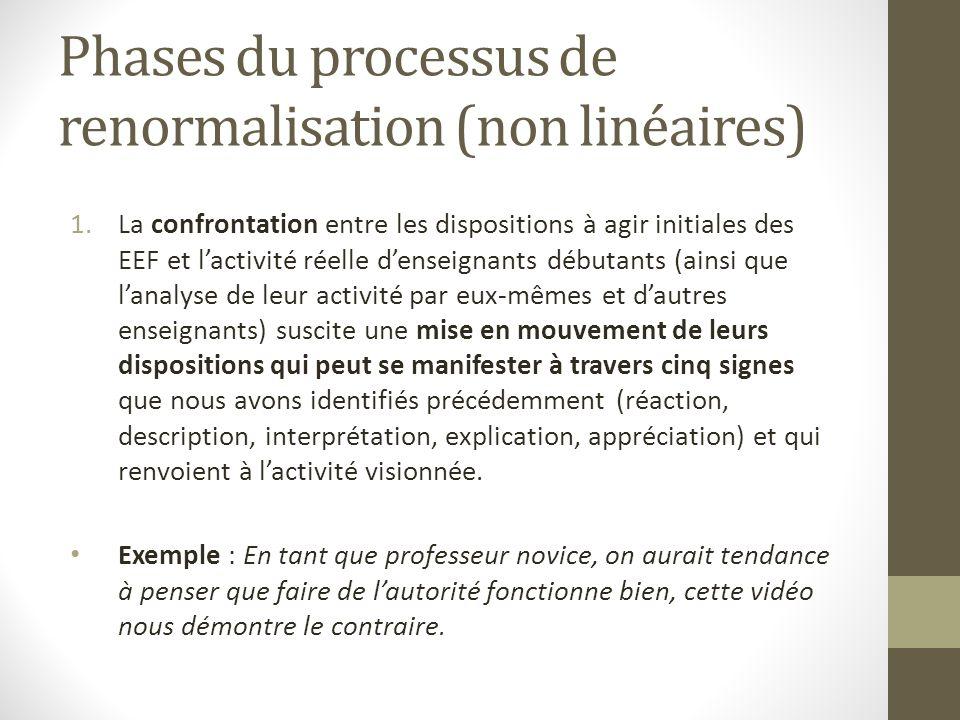 Phases du processus de renormalisation (non linéaires) 1.La confrontation entre les dispositions à agir initiales des EEF et lactivité réelle denseign