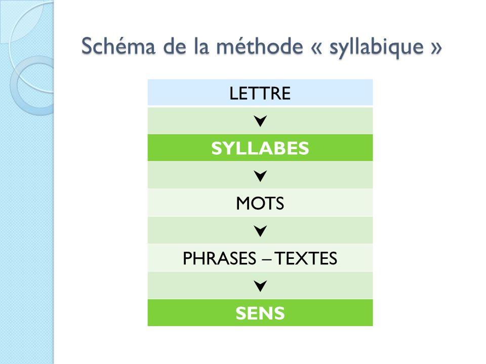 Schéma de la méthode « syllabique » LETTRE SYLLABES MOTS PHRASES – TEXTES SENS