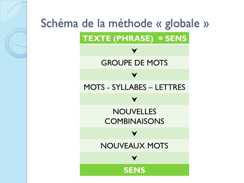 Schéma de la méthode « globale » TEXTE (PHRASE) = SENS GROUPE DE MOTS MOTS - SYLLABES – LETTRES NOUVELLES COMBINAISONS NOUVEAUX MOTS SENS