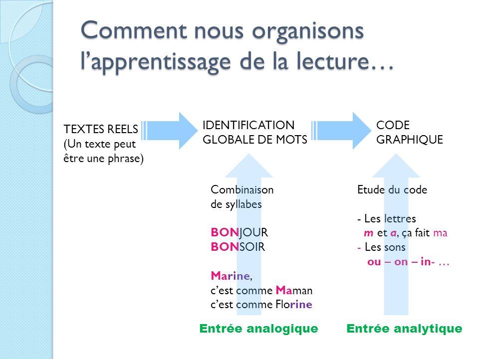 Comment nous organisons lapprentissage de la lecture… TEXTES REELS (Un texte peut être une phrase) IDENTIFICATION GLOBALE DE MOTS CODE GRAPHIQUE Combi