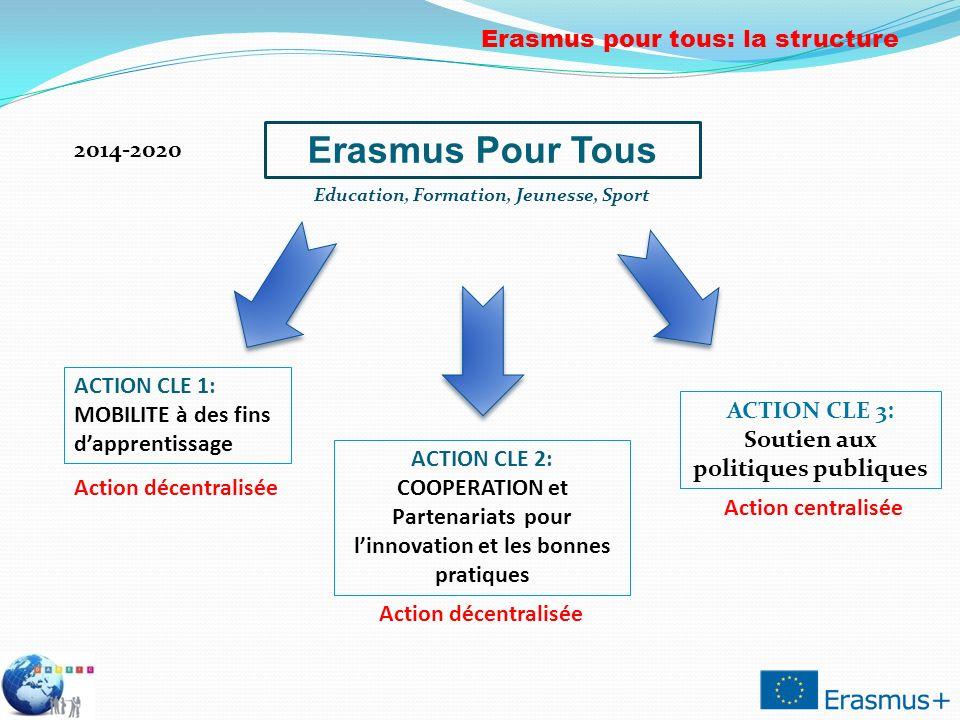2014-2020 Erasmus Pour Tous Education, Formation, Jeunesse, Sport ACTION CLE 1: MOBILITE à des fins dapprentissage ACTION CLE 2: COOPERATION et Parten