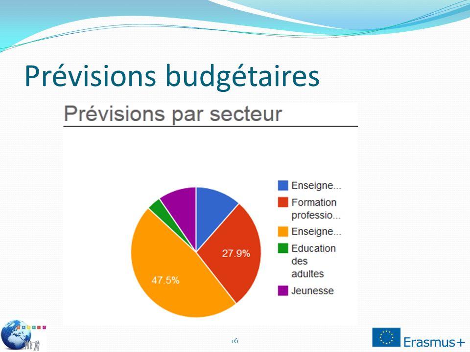 Prévisions budgétaires 16