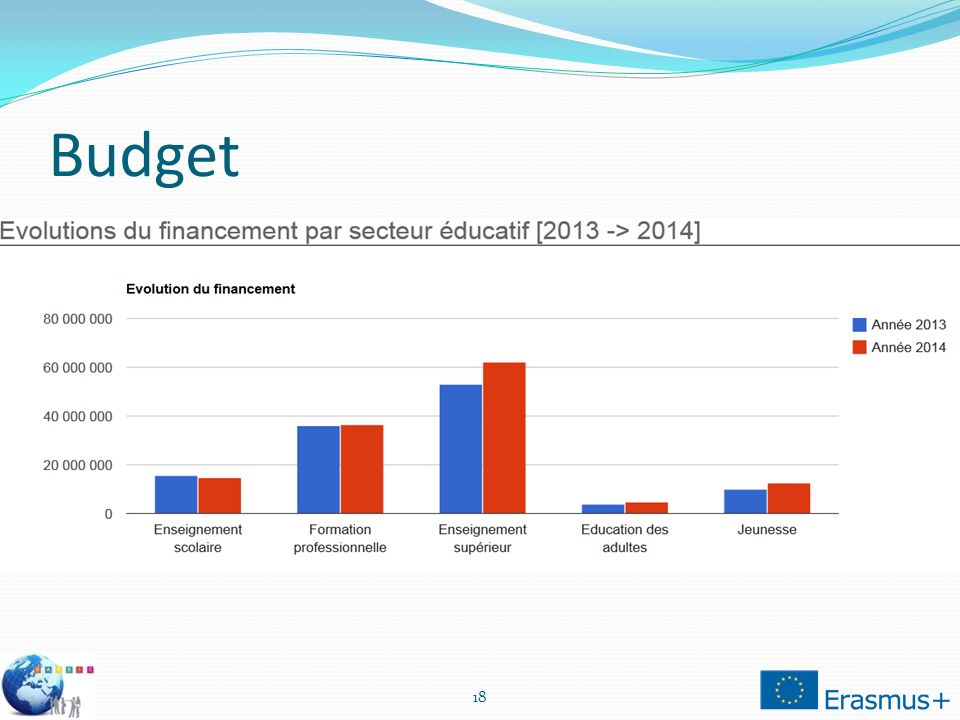 Budget 18