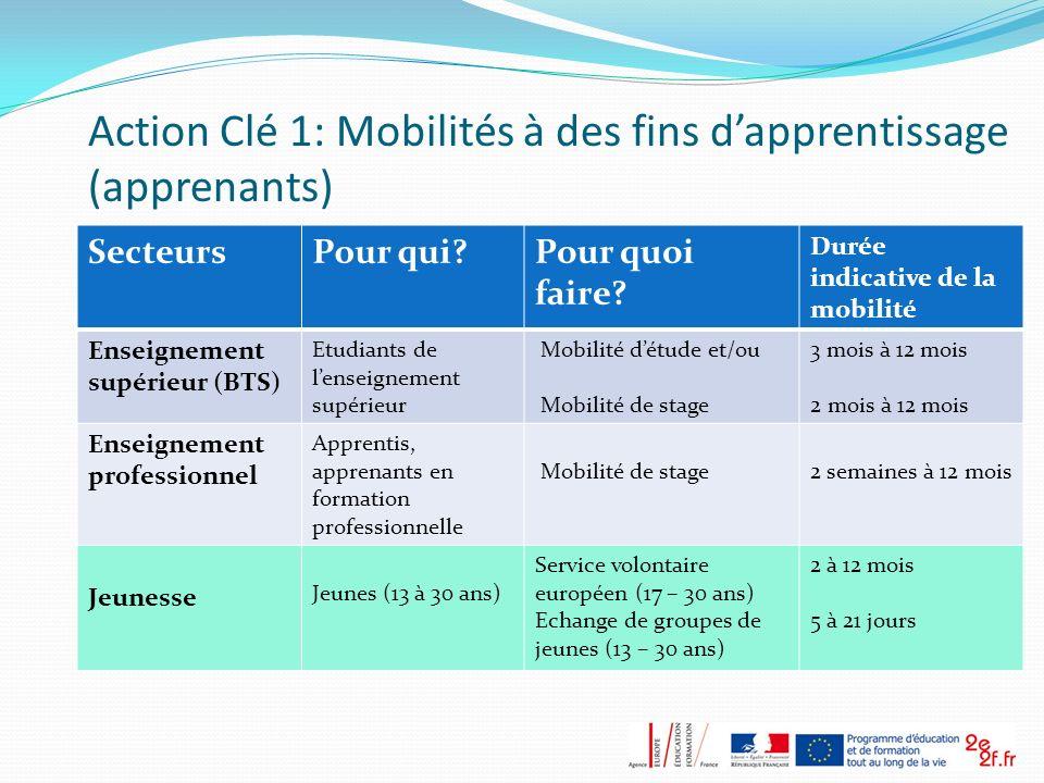 Action Clé 1: Mobilités à des fins dapprentissage (apprenants) SecteursPour qui?Pour quoi faire? Durée indicative de la mobilité Enseignement supérieu