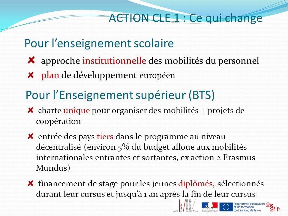 Pour lenseignement scolaire approche institutionnelle des mobilités du personnel plan de développement européen ACTION CLE 1 : Ce qui change Pour lEns