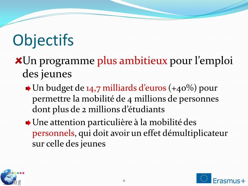 Objectifs Un programme plus ambitieux pour lemploi des jeunes Un budget de 14,7 milliards deuros (+40%) pour permettre la mobilité de 4 millions de pe