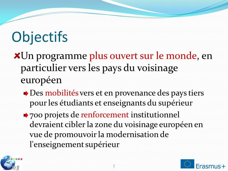 Objectifs Un programme plus ouvert sur le monde, en particulier vers les pays du voisinage européen Des mobilités vers et en provenance des pays tiers