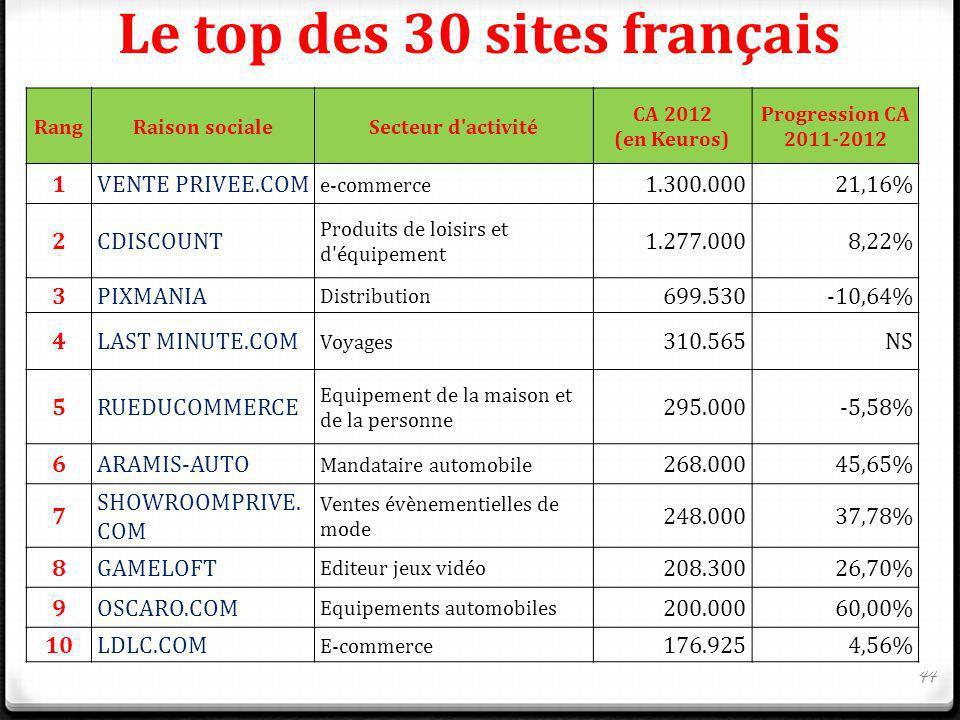 Le top des 30 sites français RangRaison socialeSecteur d'activité CA 2012 (en Keuros) Progression CA 2011-2012 1VENTE PRIVEE.COM e-commerce 1.300.0002