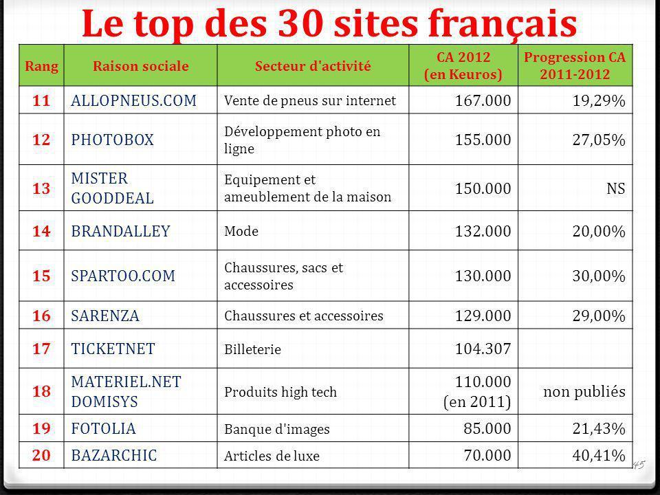 Le top des 30 sites français RangRaison socialeSecteur d'activité CA 2012 (en Keuros) Progression CA 2011-2012 11ALLOPNEUS.COM Vente de pneus sur inte