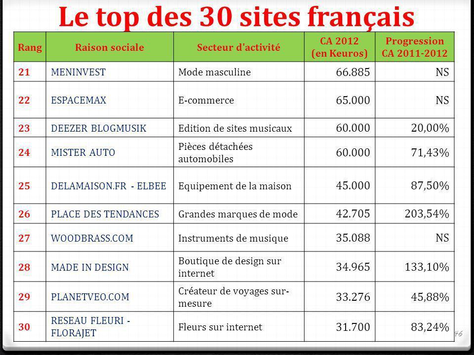 Le top des 30 sites français RangRaison socialeSecteur d'activité CA 2012 (en Keuros) Progression CA 2011-2012 21MENINVESTMode masculine 66.885NS 22ES