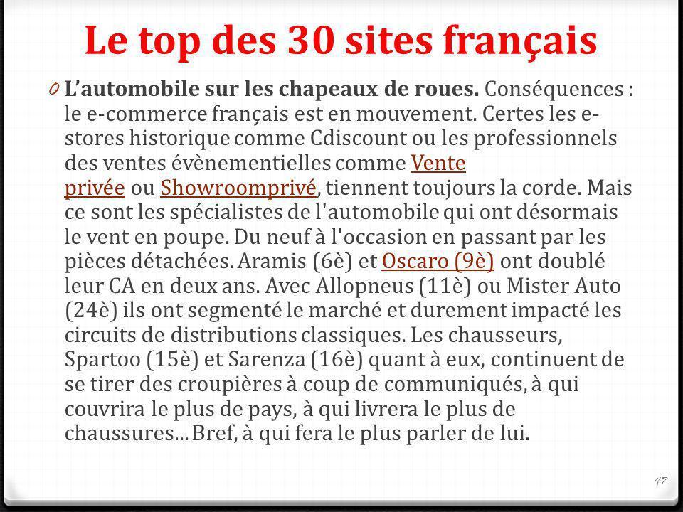 Le top des 30 sites français 0 Lautomobile sur les chapeaux de roues. Conséquences : le e-commerce français est en mouvement. Certes les e- stores his