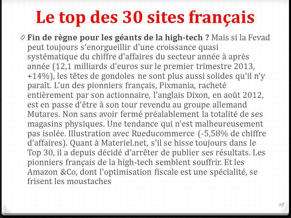 Le top des 30 sites français 0 Fin de règne pour les géants de la high-tech ? Mais si la Fevad peut toujours s'enorgueillir d'une croissance quasi sys
