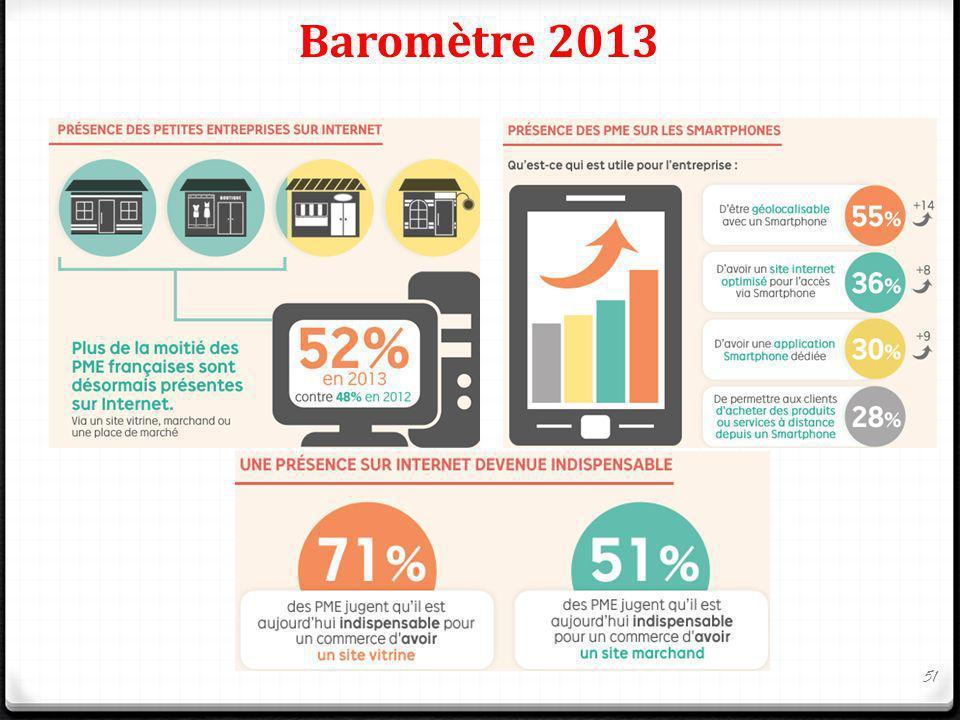 Baromètre 2013 51