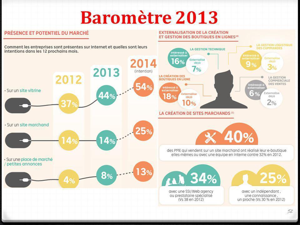 Baromètre 2013 52