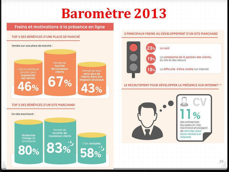 Baromètre 2013 54