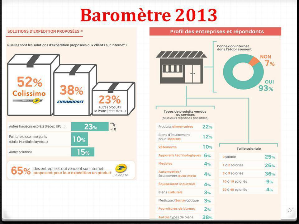 Baromètre 2013 55