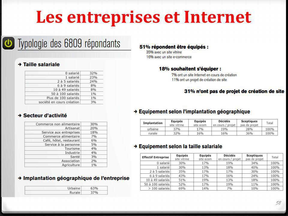 Les entreprises et Internet 58