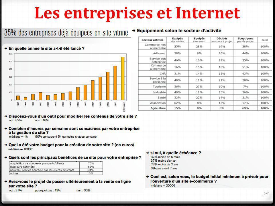 Les entreprises et Internet 59