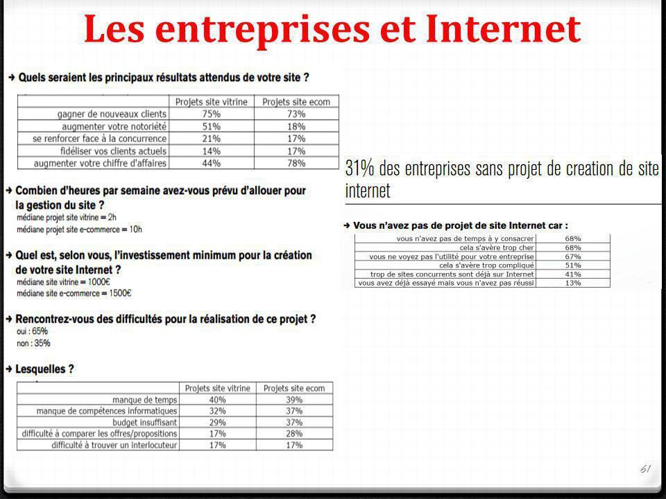 Les entreprises et Internet 61