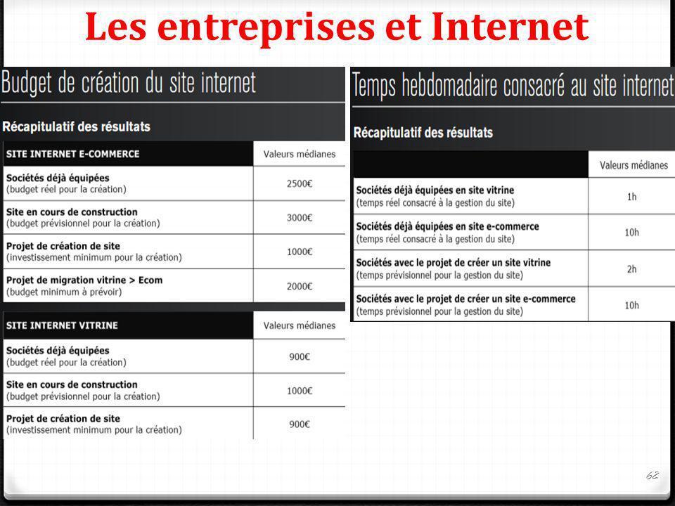 Les entreprises et Internet 62