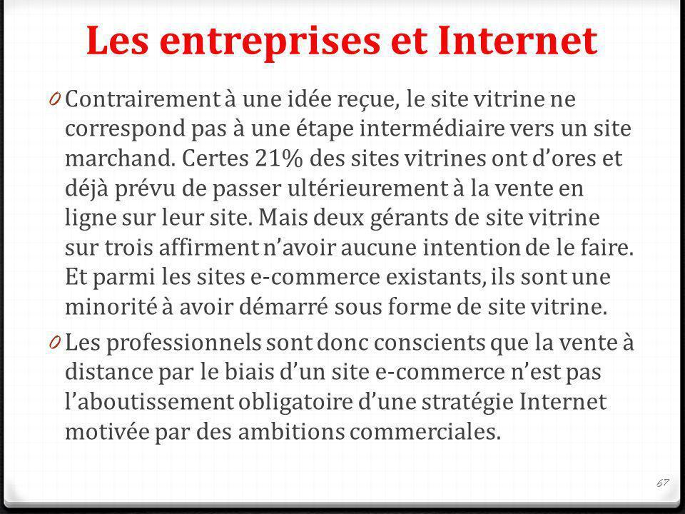 Les entreprises et Internet 0 Contrairement à une idée reçue, le site vitrine ne correspond pas à une étape intermédiaire vers un site marchand. Certe