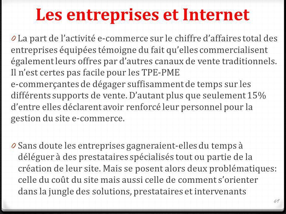 Les entreprises et Internet 0 La part de lactivité e-commerce sur le chiffre daffaires total des entreprises équipées témoigne du fait quelles commerc