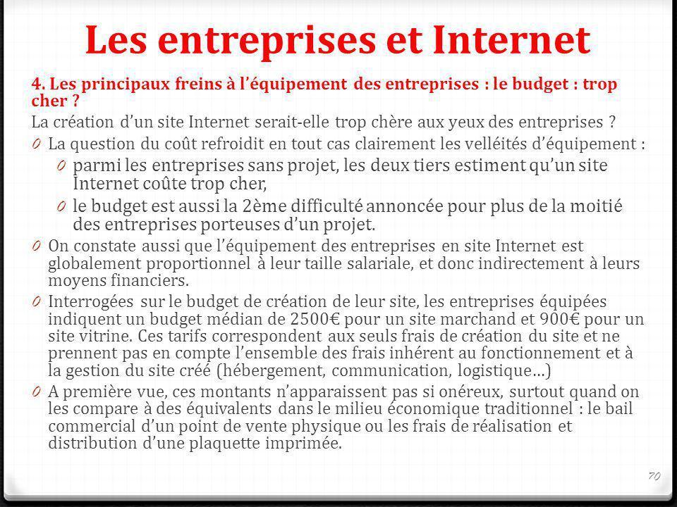 Les entreprises et Internet 4. Les principaux freins à léquipement des entreprises : le budget : trop cher ? La création dun site Internet serait-elle