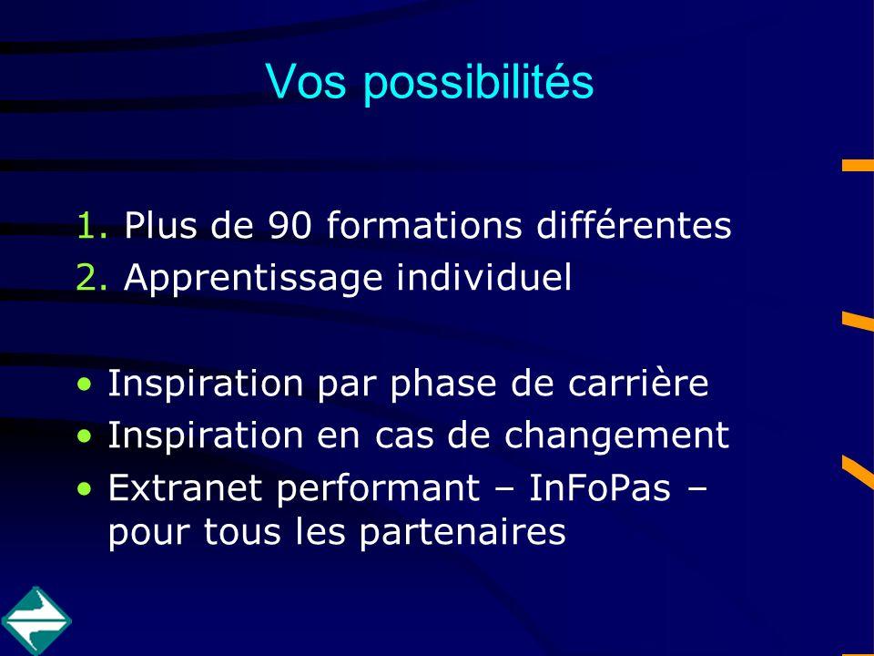 Vos possibilités 1.Plus de 90 formations différentes 2.Apprentissage individuel Inspiration par phase de carrière Inspiration en cas de changement Extranet performant – InFoPas – pour tous les partenaires