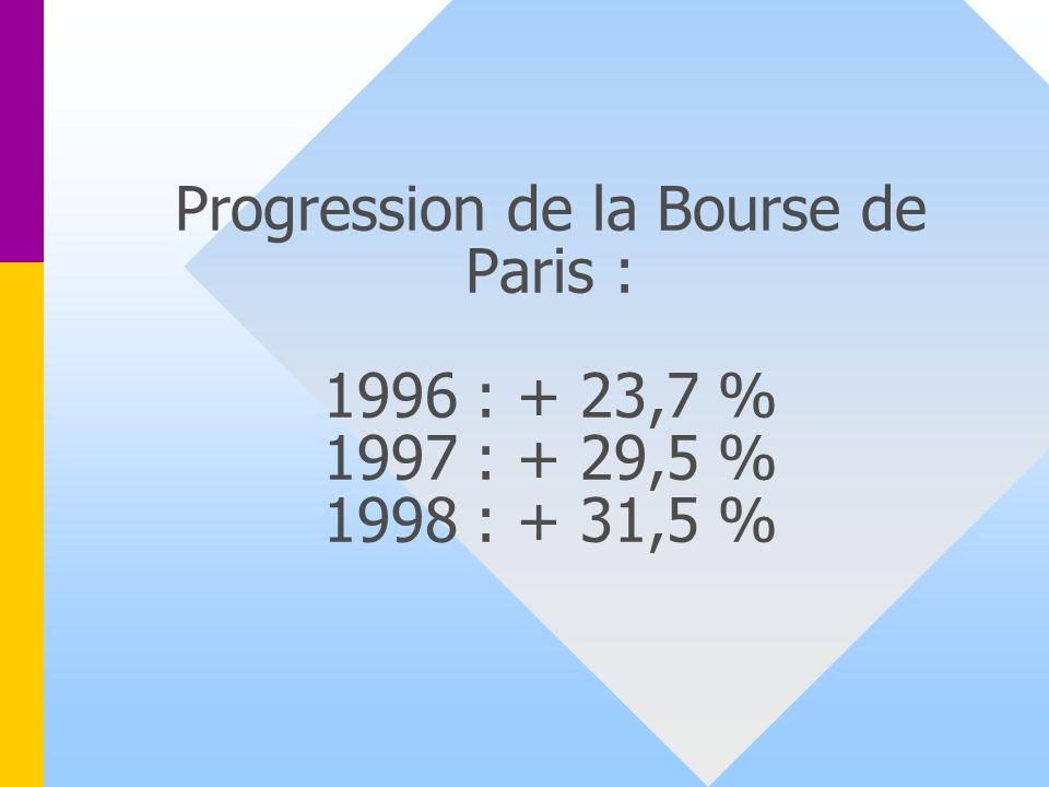 Progression de la Bourse de Paris : 1996 : + 23,7 % 1997 : + 29,5 % 1998 : + 31,5 %