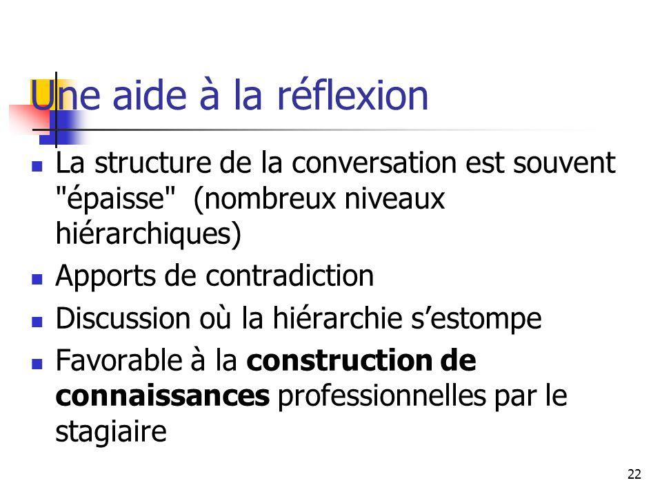 22 Une aide à la réflexion La structure de la conversation est souvent épaisse (nombreux niveaux hiérarchiques) Apports de contradiction Discussion où la hiérarchie sestompe Favorable à la construction de connaissances professionnelles par le stagiaire