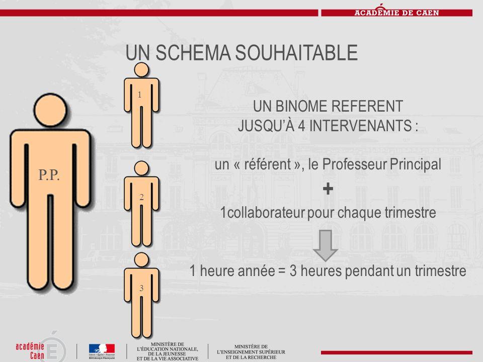 UN SCHEMA SOUHAITABLE P.P. UN BINOME REFERENT JUSQUÀ 4 INTERVENANTS : un « référent », le Professeur Principal + 1collaborateur pour chaque trimestre