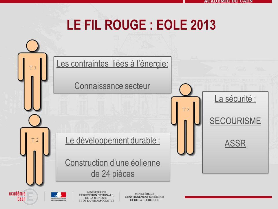 LE FIL ROUGE : EOLE 2013 Les contraintes liées à lénergie: Connaissance secteur Les contraintes liées à lénergie: Connaissance secteur T 1 T 2 Le déve