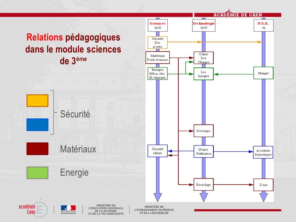 Relations pédagogiques dans le module sciences de 3 ème Sécurité Matériaux Energie