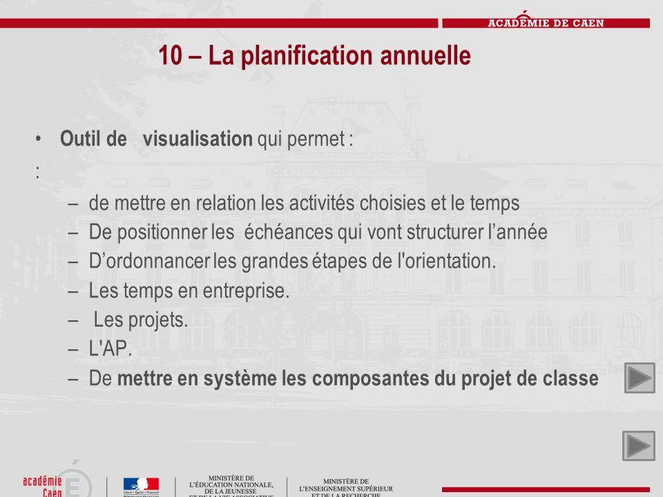 10 – La planification annuelle Outil de visualisation qui permet : : –de mettre en relation les activités choisies et le temps –De positionner les éch