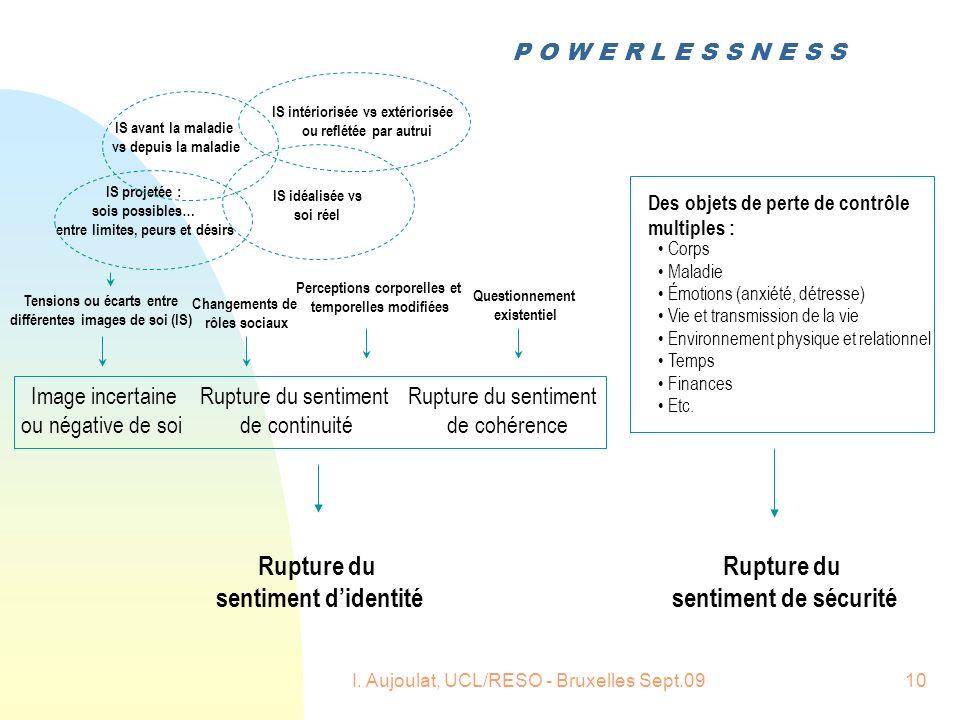 I. Aujoulat, UCL/RESO - Bruxelles Sept.0910 Rupture du sentiment de sécurité Changements de rôles sociaux Rupture du sentiment didentité Rupture du se