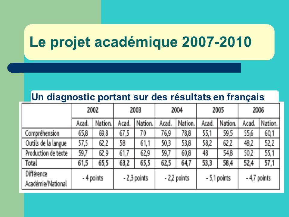 Le projet académique 2007-2010 Un diagnostic portant sur des résultats en français
