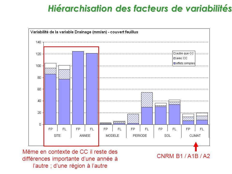 CNRM B1 / A1B / A2 Hiérarchisation des facteurs de variabilités Même en contexte de CC il reste des différences importante dune année à lautre ; dune région à lautre