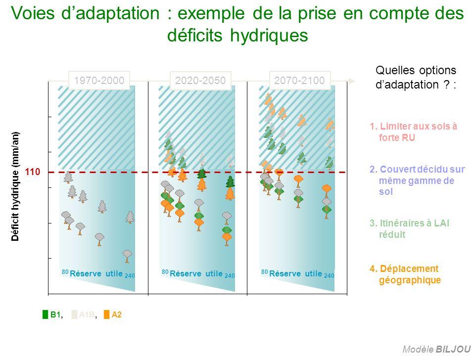80 Réserve utile 240 3. Itinéraires à LAI réduit 4. Déplacement géographique 1970-20002070-2100 2020-2050 1. Limiter aux sols à forte RU 2. Couvert dé